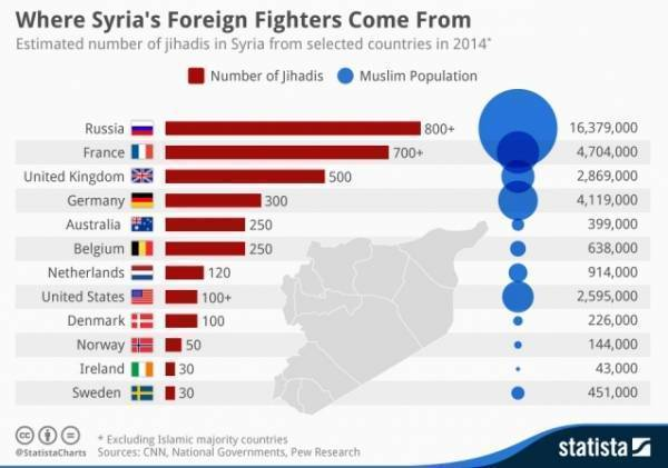 Foreign fighters statistics from Statista portal http://www.statista.com/chart/2658/where-syrias-foreign-fighters-come-from/